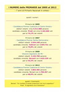Tabella A - Primarie 2005-2012